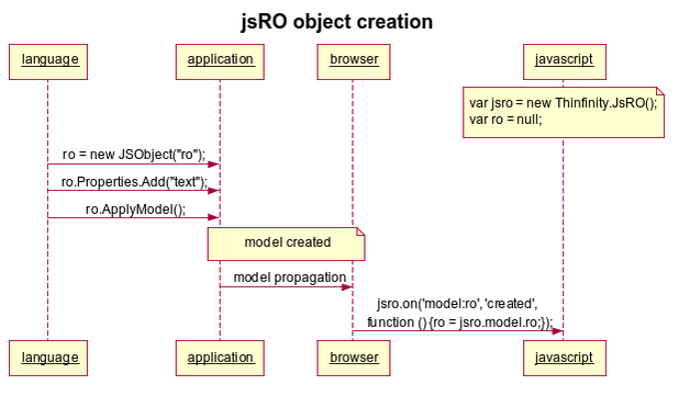 jsRO object creation