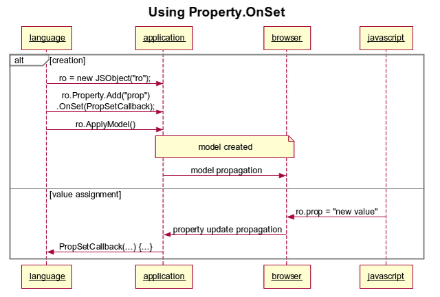 Using Property OnSet