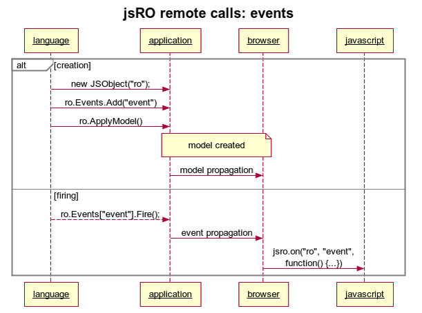 Thinfinity jsRO Events