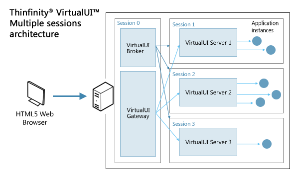 Thinfinity VirtualUI - Multiple RDS sessions