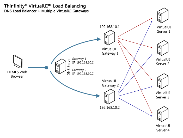 Deploy Large scale environments with Thinfinity VirtualUI